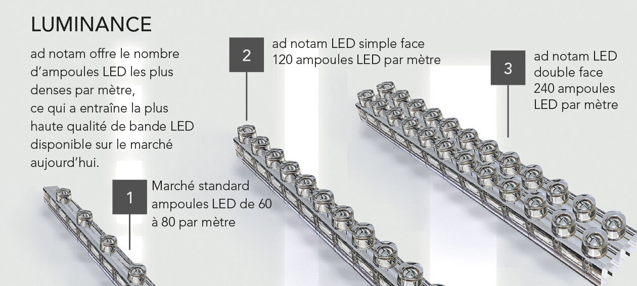 Luminance. Single-Sided (120 LED bulbs per meter) or Double-Sided (240 LED bulbs per meter) Lighting